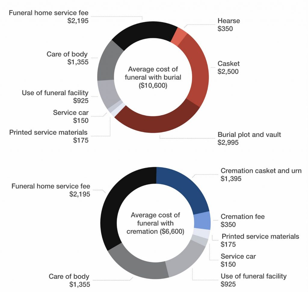 breakdown of funeral costs for cremation and burial